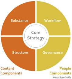 More content strategy resources than you can shake a stick at!