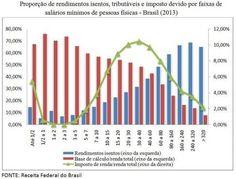 CULTURA,   ESPORTE   E   POLÍTICA: Injustiça fiscal à brasileira: eis o gráfico da de...