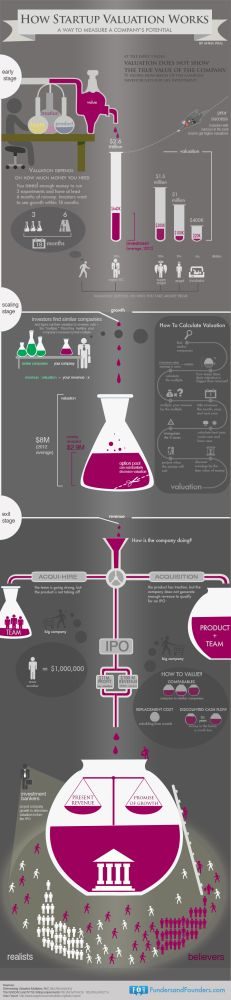 How To Value A Start-Up - Infographic