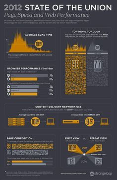 2012 State of the Union (Page speed and web performance)