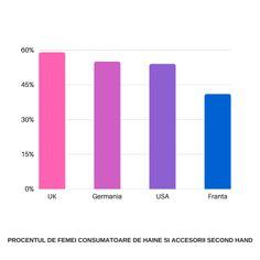 Procentul de femei consumatoare de haine si accesorii second hand (1)