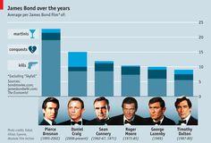 Con los años, James Bond bebe más, mata más y liga menos... /   Over the years, James Bond drinks more, kill more and less sex. Infográfico en The Economist