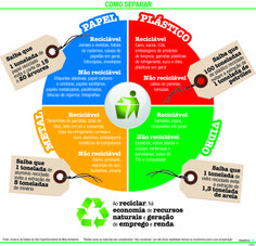 JuRehder - Infográfico sobre reciclagem para o Jornal da Cidade - Bauru/SP