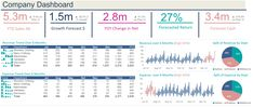 Excel Dashboard Examples and Template Files — Excel Dashboards VBA and Dashboard Reports, Excel Dashboard Templates, Dashboard Examples, Microsoft Excel, Dashboards, Professional Development, Free Resume, Sample Resume, Presentation