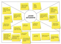 jovem estudante Design Thinking, Chart, Daily Routines, Business Templates, Advertising, Student, Filing Cabinets, Problem Solving, Organize