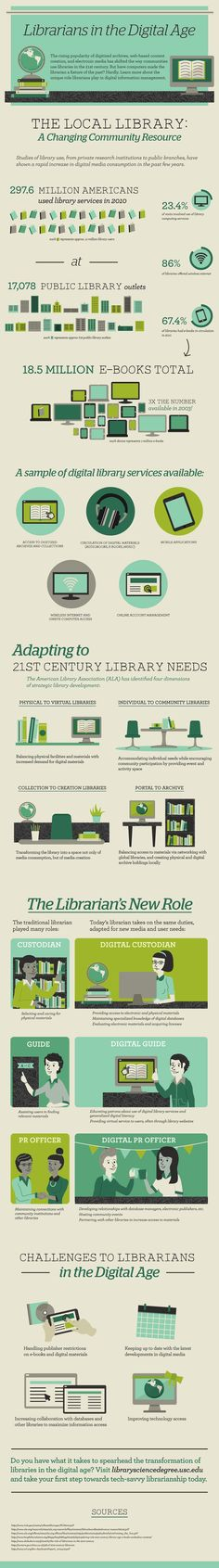 #Librarians in the digital age, a great #infographic by the University of Southern California