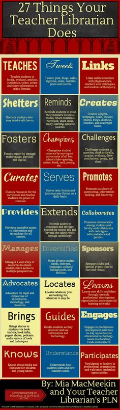 Your Teacher Librarian Does 27 Things Your Teacher Librarian Does - an infographic posted at anethicalisland. created by Mia Things Your Teacher Librarian Does - an infographic posted at anethicalisland. created by Mia MacMeekin. Middle School Libraries, Elementary School Library, Elementary Schools, Public Libraries, Love Teacher, Teacher Librarian, Librarian Style, School Teacher, Library Science