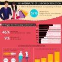 Infographie : Les internautes et les bons de réduction. 46% des internautes recherchent des bons de réduction sur le Web, et 9% sont inscrits à un site de cash back