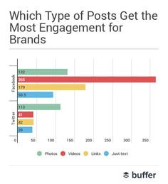 3 Unusual Lessons We Learned by Studying Over 16 million Posts (And 100,000 Brands) on Social Media