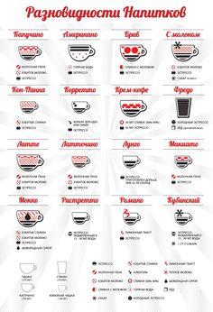 Виды кофе ( мокко.)