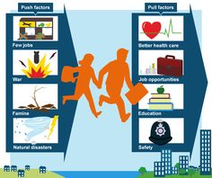 """In """"Population and Migration"""" by the BBC, students learn about patterns of global migration to understand why areas become populated with communities. Geography Revision, Teaching Geography, Art Games For Kids, Activities For Kids, Easter Activities, Language Arts Games, 7th Grade Social Studies, French Education, English Language Arts"""
