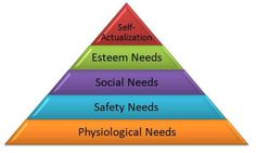 discus maslow s hierarchy of needs theory 45 thoughts on  the hierarchy of human needs: maslow's model of motivation  rolf please what are the differences between maslow theory of hierarchy needs and behaviorism as a theory of motivation barry 08 jun 2014 at 11:18 am.