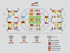 #Poland #Ukraine Euro 2012 infographics - more at http://infopixo.com
