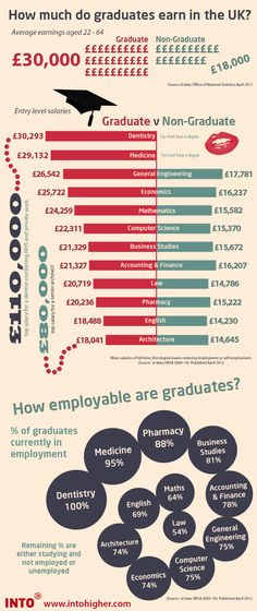 A graduates vs non-graduates look at earnings in the UK. Also includes how employable graduates are. College Majors, College Hacks, Graduate Recruitment, Youth Employment, General Engineering, Revision Tips, Results Day, Going Back To College, Student Jobs