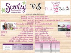 Scentsy versus Pink Zebra.  Make an educated decision. Join my award winning team! Http://www.zebramommy.com