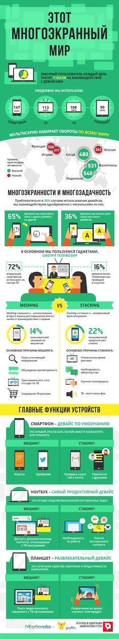 Мультискрин, мешинг, стакинг, омниканальный, многоэкранный, маркетинг, инфографика, meshing, stacking