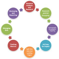 PPC Cycle. Learn more about SEO, PPC, Online Advertising System - http://sfionlineblog.wordpress.com