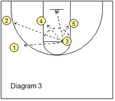Basketball Offense - Box-Set Offense - Pick and Roll Plays, Coach's Clipboard Basketball Coaching and Playbook Basketball Coach, Clipboard, Plays, Coaching, Box, Bedrooms, Games, Training, Paper Holders