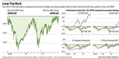London's FTSE 100 stock index closes at all-time high http://on.wsj.com/18liq7k