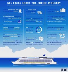 Check out our new JLA #infographic, with some key #cruise industry facts ahead of #STCGlobal! @seatradecruiseevents  See which of our clients you will be able to meet at the Seatrade Cruise Global event too! @bolidt @ysadesignoslo @hering_berlin @vikinglifesavingequipment @abbmarine #Foreship