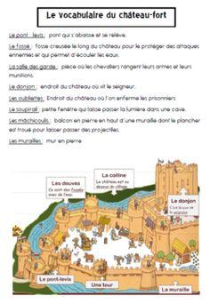 Apprendre le vocabulaire d'un château fort