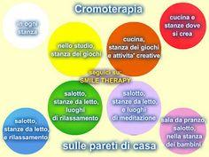 #cromoterapia nelle stanze di #casa