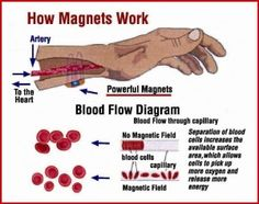 Energy healing: magnetotherapy