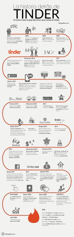 360 Ideas De Estrategias Empresariales En 2021 Estrategia Empresarial Consejos De Negocios Marketing Empresarial
