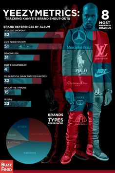 Kanye West brand reference infographic!