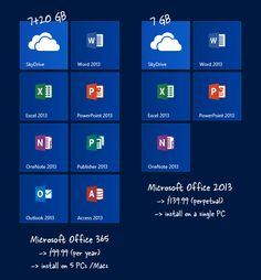 What Is The Basic Difference Between Microsoft Office 2013 and Office 365