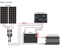 Solar power is a popular and safe alternative source of energy. In basic words, solar energy describes the energy created from sunlight. There are different approaches for harnessing solar energy f… Solar Panel Kits, Solar Energy Panels, Solar Panels For Home, Best Solar Panels, Kit S, Solar Roof Tiles, Solar Projects, Energy Projects, Solar House