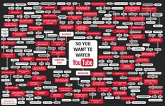 So you want to watch Youtube? This looks like it took a lot of time and effort! Definitely pinning this!