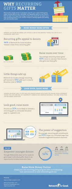 Why do recurring gifts matter? Check out our new infographic for the latest stats on monthly giving.