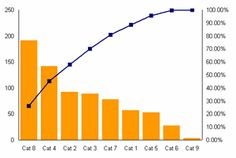 How to Create Pareto Chart in Microsoft Excel?