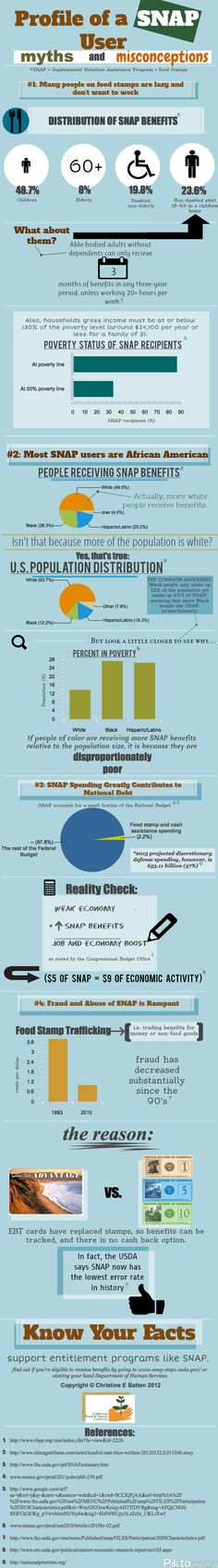 Who Receives 'Food Stamps'? infographic by the the California Food & Justice Coalition