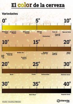 Infografía: El color de la cerveza.   http://ift.tt/29Ffsyh