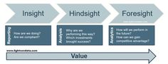These are the 3 main outcomes of analytics and business intelligence