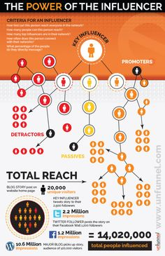 social influencer marketing infographic