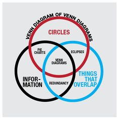 I love the Venn Design of Venn Design!!      Is it a meta-infographic???