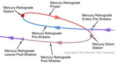 The Mercury Retrograde Cycle is composed of 3 zones and 4 sensitive points. Image Copyright 2011 by Roman Oleh Yaworsky