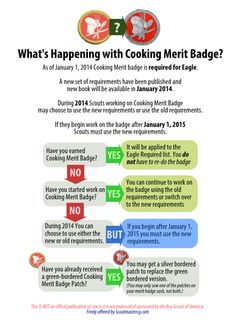 Worksheet for Cooking Merit Badge | Scouting Service Project ...