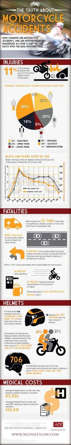 Here at our law office we deal with a lot of Motorcycle Accident cases. We wanted to collect and share some data on motorcycle accidents in and easy t Escuderias F1, Motorcycle License, Accident Injury, Full Face Helmets, Brand Story, Personal Injury, Safety Tips, Public Health, Transportation