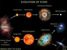 Space Theology (Astrotheology): Stellar evolution or lifecycle of stars?