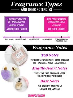 Al leer la descripción aromática de los perfumes nos hablan de las notas superiores, medias y no entendemos nada...