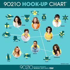 And you thought you have drama....ALL NEW SEASON of 90210 starting Oct. 8!!!