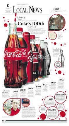 Coca-Cola: 100th anniversary of curves
