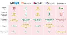 #productadoption #useronboarding #customersuccess #saas #startup