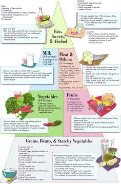 The Diabetic Food Pyramid. Good for nursing education