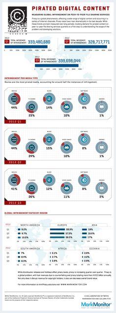 Pirateria online, un'infografica racconta le violazioni by http://news.pmiservizi.it/news/internet-news/pirateria-online-infografica.html