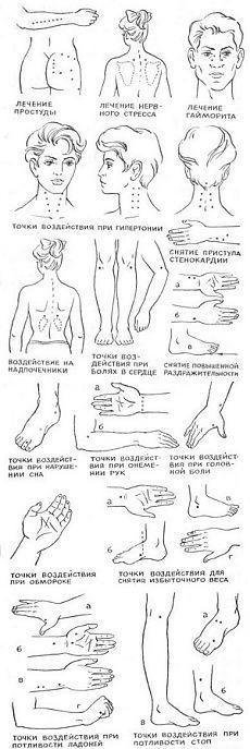 Лечебные точки на теле